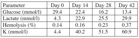 Table 2: Storage parameters (mean)