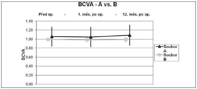 Graf 2 b  Graf 2 a, b. Časový vývoj UCVA a BCVA – srovnání souborů LASIK a 2010 – průměr a směrodatná odchylka UCVA (a) a BCVA (b) před operací, 1. měsíc a 12. měsíc po operaci