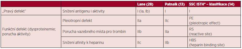 Klasifikace defektů antitrombinu.
