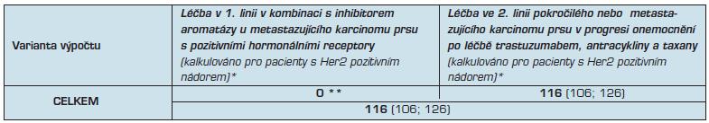 Predikce incidence, prevalence a léčby, které na podkladě dat Národního onkologického registru provádí Institut biostatistiky a analýz Masarykovy univerzity v Brně TYVERB (Lapatinib) (L01XE07)