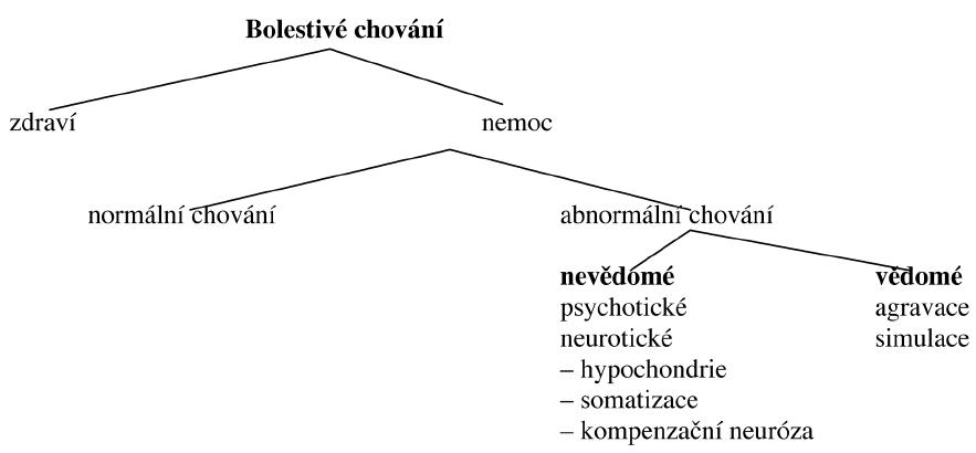 Schéma 2. Chování v nemoci