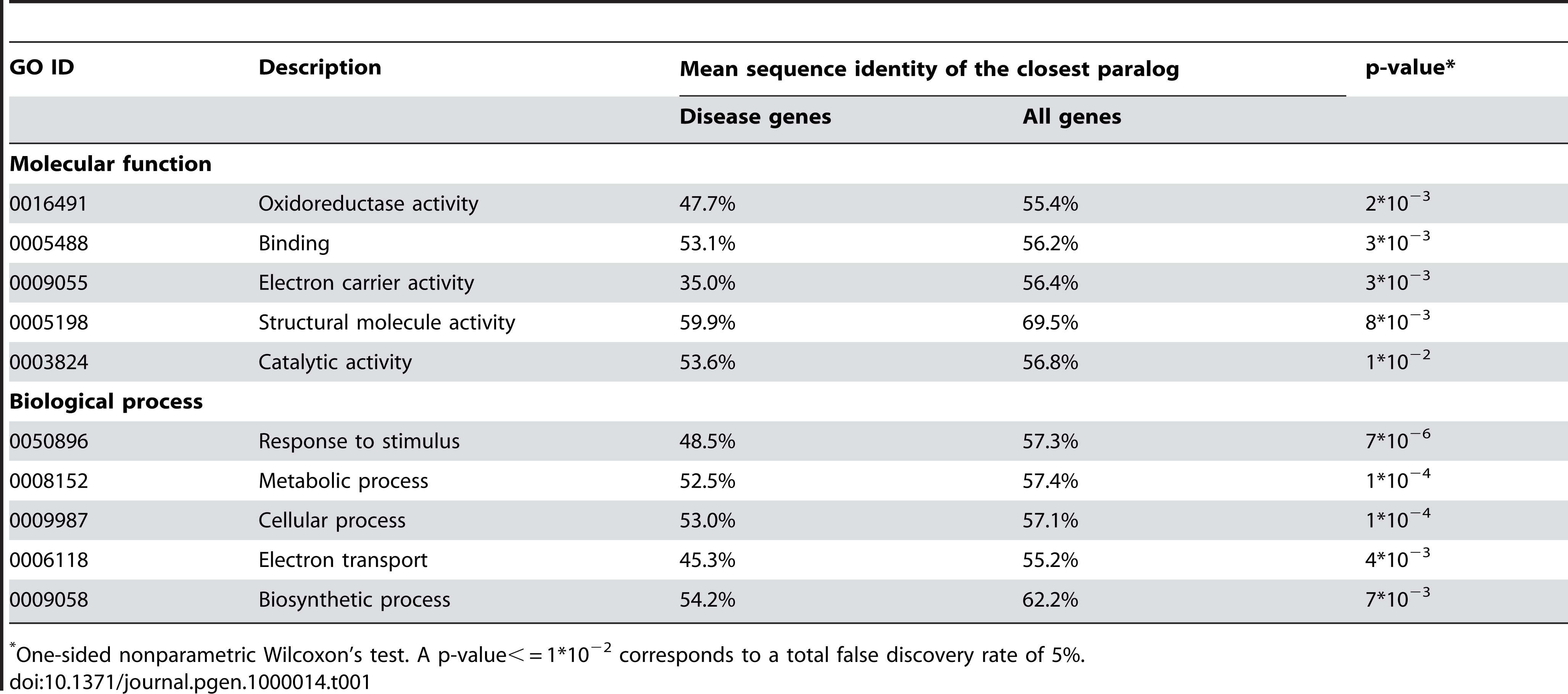 The GO slim categories which show statistically significant functional compensation by duplicates.