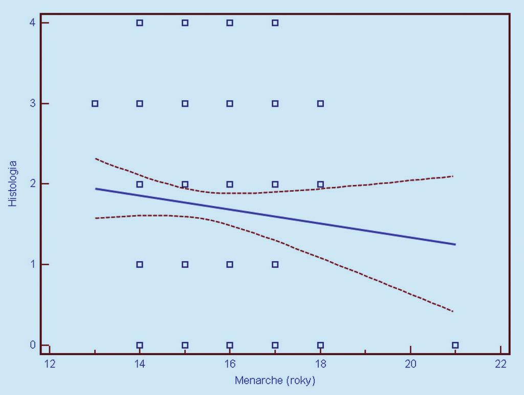 Závislosť histologického nálezu od veku nástupu menarché (0 = negatívny, 1 = CIN 1, 2 = CIN 2, 3 = CIN 3, 4 = CIS/ ICA). Prerušované čiary predstavujú 95% interval spoľahlivosti (pravdepodobnosť) výskytu prechodu regresnej línie pre celú populáciu.