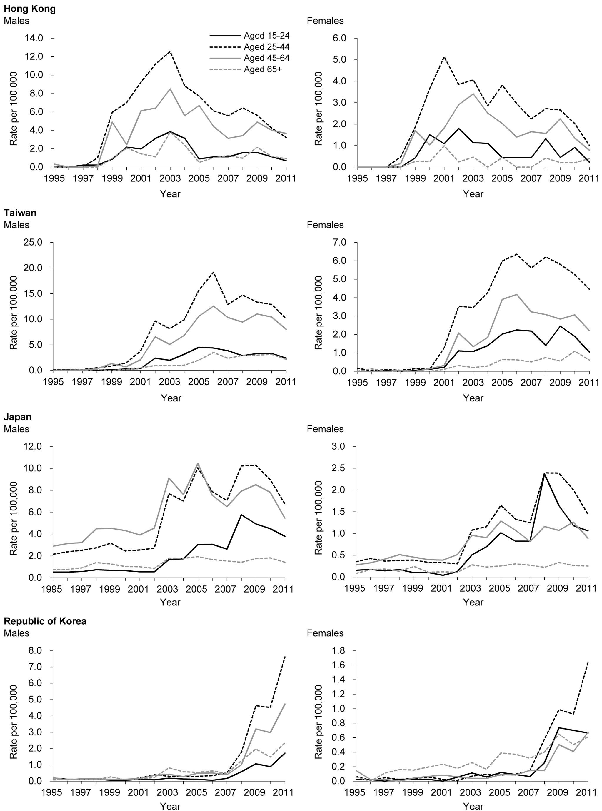 Sex- and age-specific time trends in charcoal-burning suicide in Hong Kong, Taiwan, Japan, and the Republic of Korea.