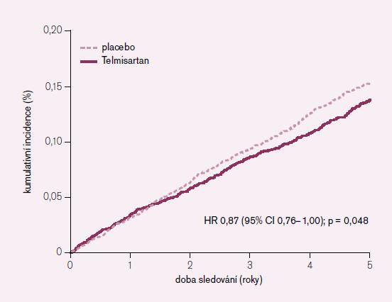 Sekundární cíl – kardiovaskulární úmrtí, IM, CMP = cíl studie HOPE, TRANSCEND.