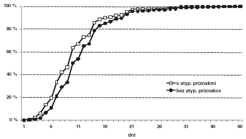 Celkové percento pacientov podľa typu depresie, ktorí už udávajú zlepšenie stavu k danému dňu od začiatku liečby escitalopramom.