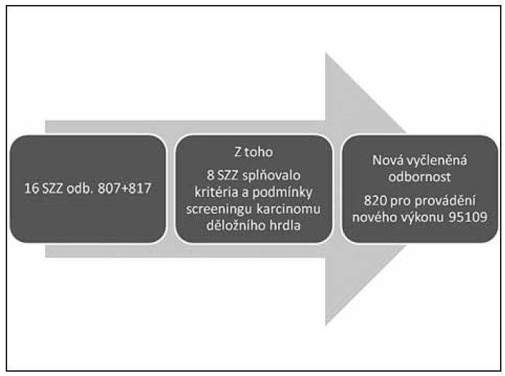Cervikovaginální cytologie v Moravskoslezském kraji