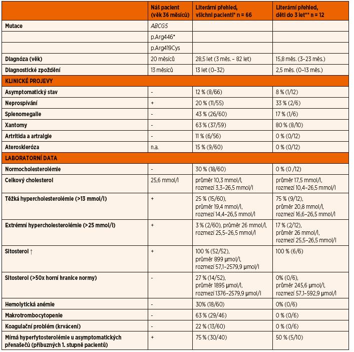 Klinické příznaky a laboratorní data 20měsíčního chlapce se sitosterolémií v porovnání se skupinou pacientů popsaných v literatuře.