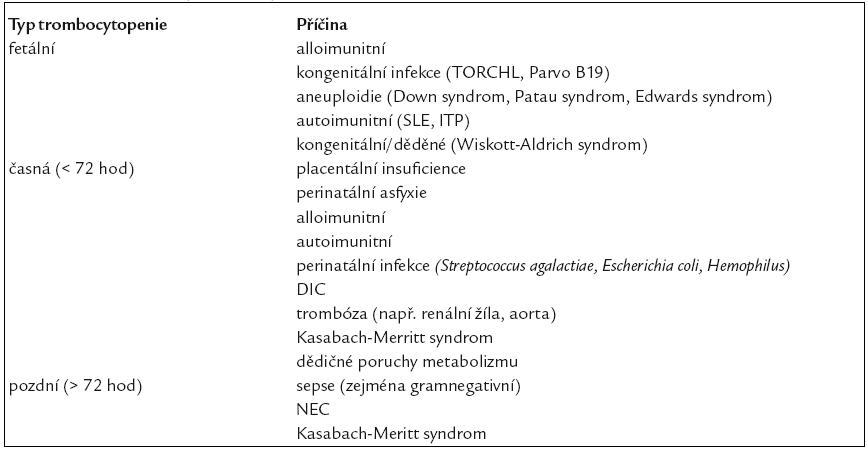 Tab. 1. Dělení a příčiny trombocytopenie.