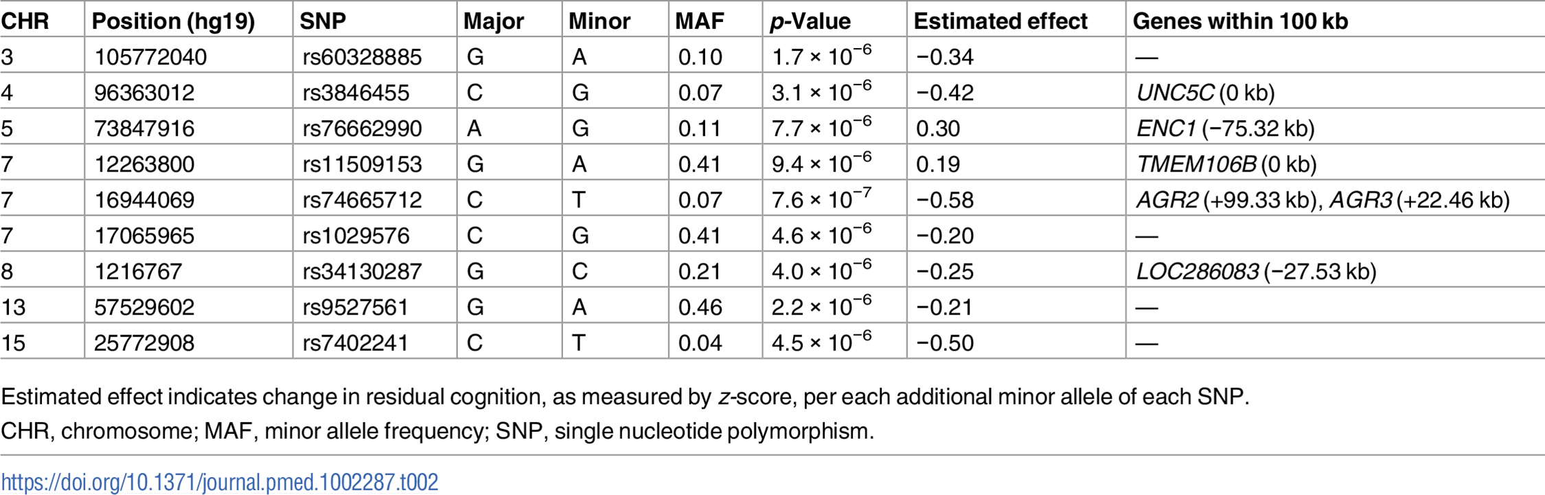 Lead SNPs for each independent locus associated with residual cognition.