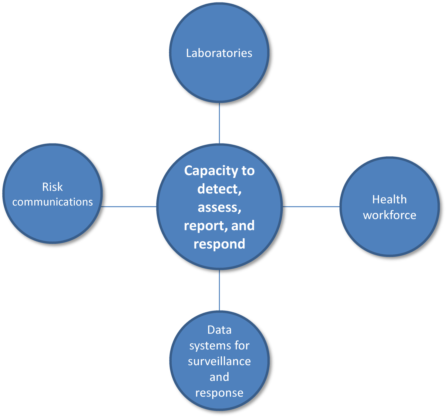 IHR Core Capacities.