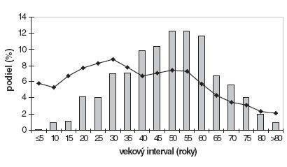 Vekový histogram pacientov spsoriázou (stĺpcový graf) avekové zloženie obyvateľov Slovenskej republiky (spojnicový graf). Demografický stav podľa oficiálnych údajov Štatistického úradu SR ku dňu 6.12.2006.