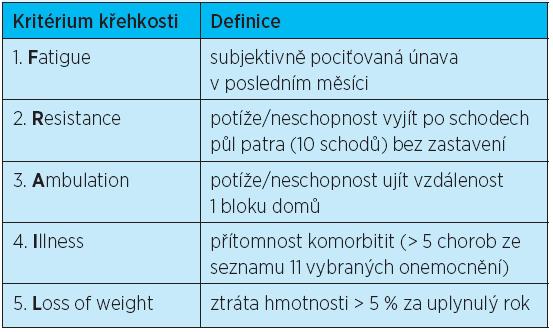 Kritéria seniorské křehkosti FRAIL doporučená pro klinickou praxi podle Morley et al.: 2011<sup>(18)</sup>