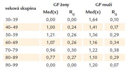 Vypočítaná GF v čase diagnózy DM 2. typu medzi mužmi a ženami vyjadrené mediánom (Med) a interkvartilovým rozptylom (R<sub>Q</sub>).