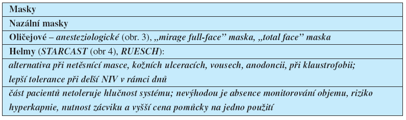 Masky a helmy pro NIV