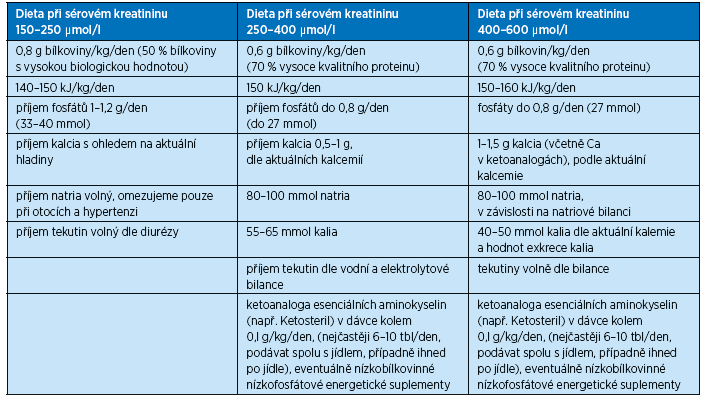 Složení diet u nemocných s chronickým selháním ledvin