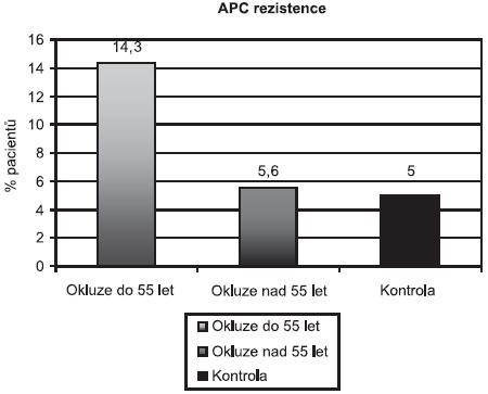 Prevalence APC rezistence v jednotlivých skupinách pacientu podle věku