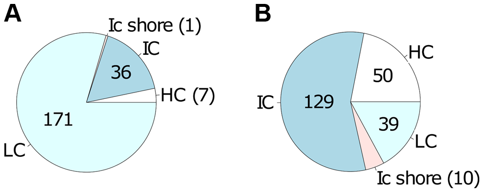 Differentially methylated CpG sites localized mainly in low and intermediate CpG density regions of host cell DNA.