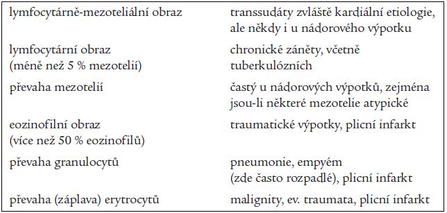 Základní cytologické obrazy výpotku a jejich nejčastější příčiny.