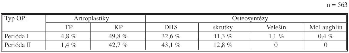 Percentuálne porovnanie použitia jednotlivých OP metód v rozdelení podľa periód Tab. 6. Comparison of rates of use of individual OP methods according to the periods