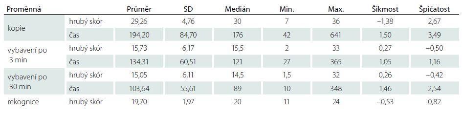 Popisná statistika výkonu v ROCFT.