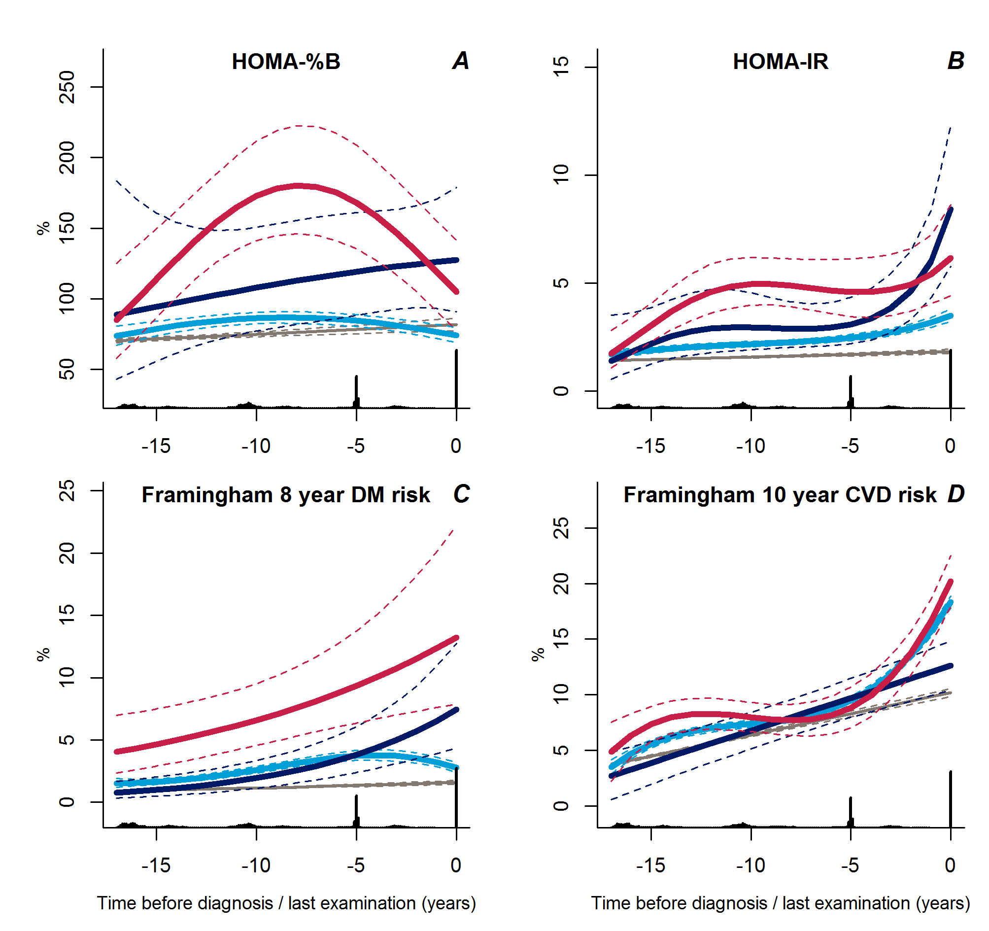 Trajectories for a hypothetical male of 60 years at time 0 of HOMA-%B (A), HOMA-IR (B), Framingham 8-year diabetes risk (C), and Framingham 10-year CVD risk (D) from 18 years before time of diagnosis/last examination.