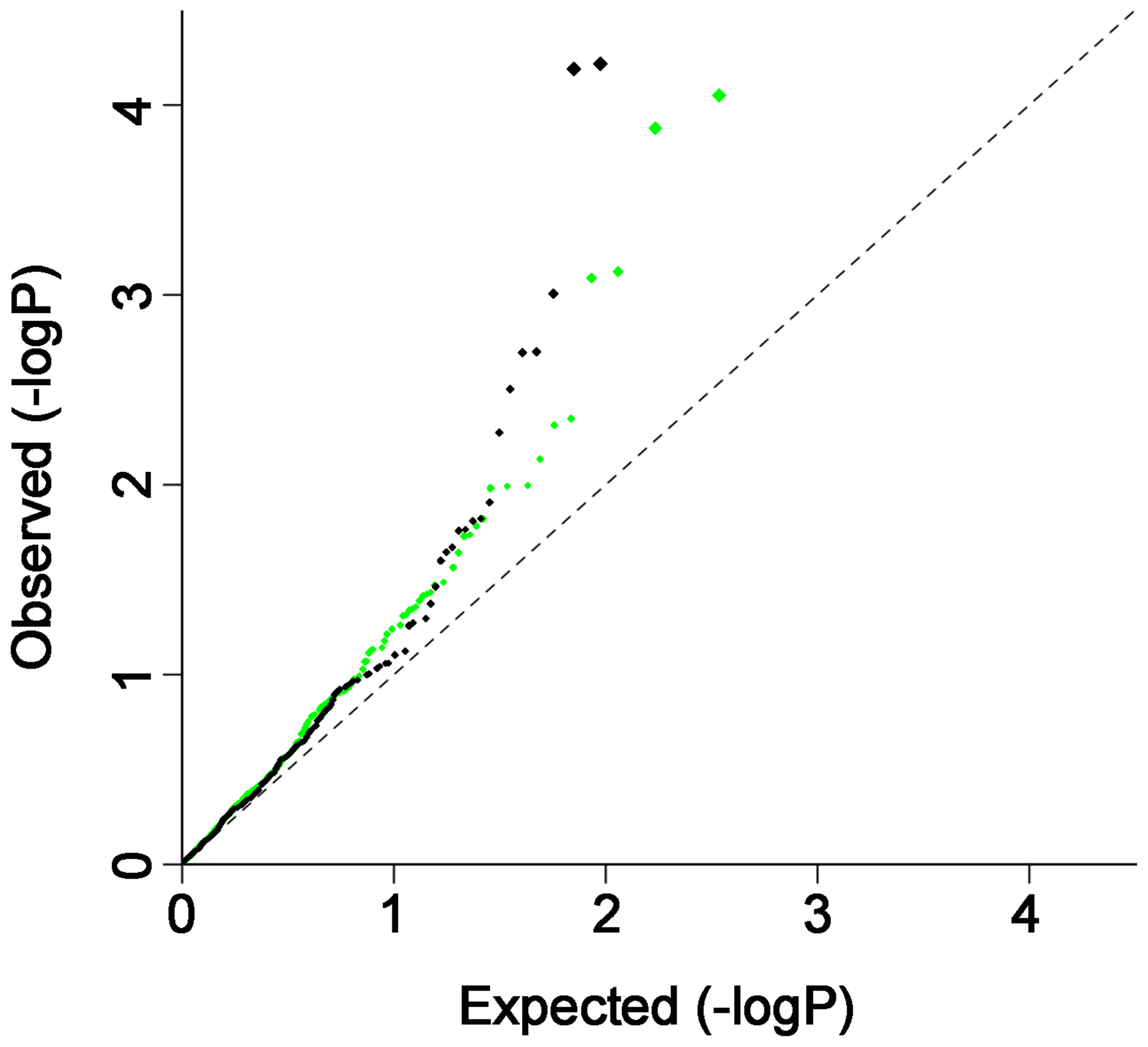 QQ plot of CD associated SNPs in RA and RA associated SNPs in CD.