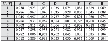 Table of measured voltages Ux on electrodes, at the end of measurement, time t=30 minutes (8x8 electrodes in matrix, in rows and columns).