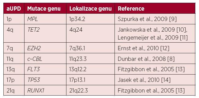 Přehled rekurentních aUPD (získaných uniparentálních disomií) u pacientů s MDS nebo AML popsaných v literatuře