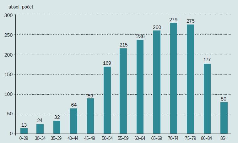 Věkové zastoupení nádorů penisu 1976–2009.