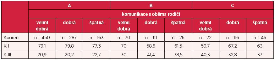 Kouření v závislosti na kvalitě komunikace (v %)