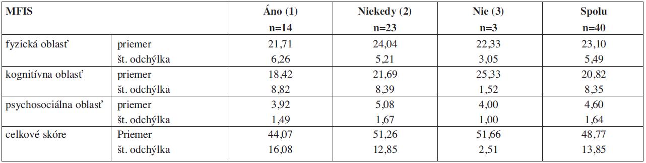 Porovnanie priemerných hodnôt jednotlivých kategórií dotazníka MFIS medzi skupinami s diferenciáciou k účasti v pravidelnej fyzioterapii (EDSS 4-6).
