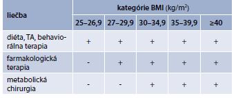 Liečba nadváhy/obezity u DM2T
