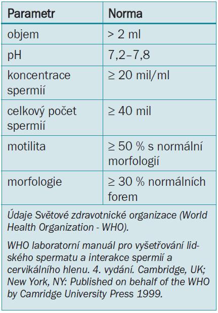 Parametry normálního spermatu.