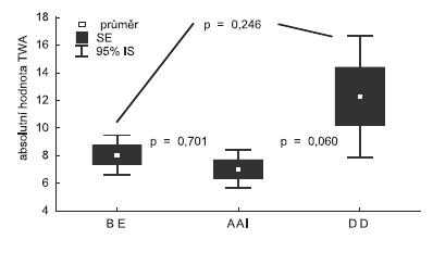 Srovnání absolutní hodnoty MTWA získané BE, AAI stimulací a DD stimulací