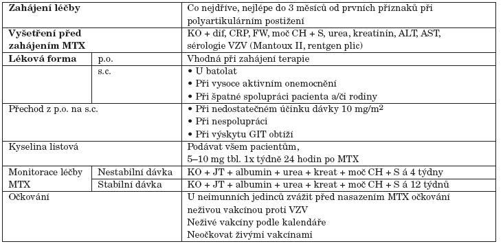 Praktická doporučení během podávání terapie metotrexátem (MTX). KO + dif – plný krevní obraz s diferenciálním rozpočtem, CRP – C-reaktivní protein, FW – rychlost sedimentace erytrocytů, moč CH + S – vyšetření moče chemicky a močového sedimentu, kreat – kreatinin, ionty – Na<sup>+</sup>, K<sup>+</sup>, Cl<sup>-</sup>, Ca<sup>2+</sup>, ALT – alaninaminotransferáza, AST – aspartátaminotransferáza, sérologie VZV – varicella-zoster virus