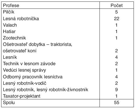 Výskyt LB podľa profesií v sSK