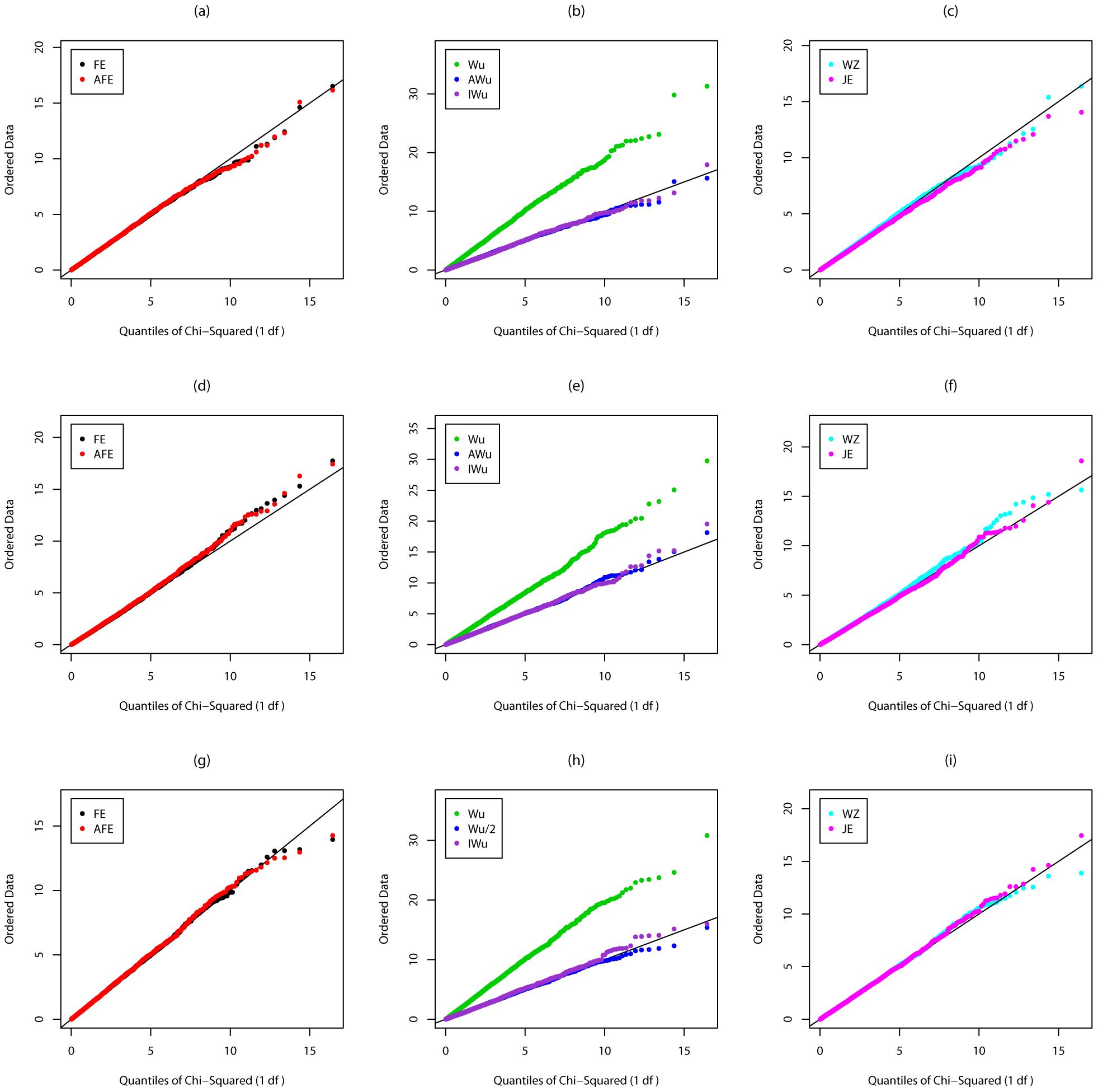 Chi-squared (1 df) Q-Q plot for Scenario 1 (Global Null).