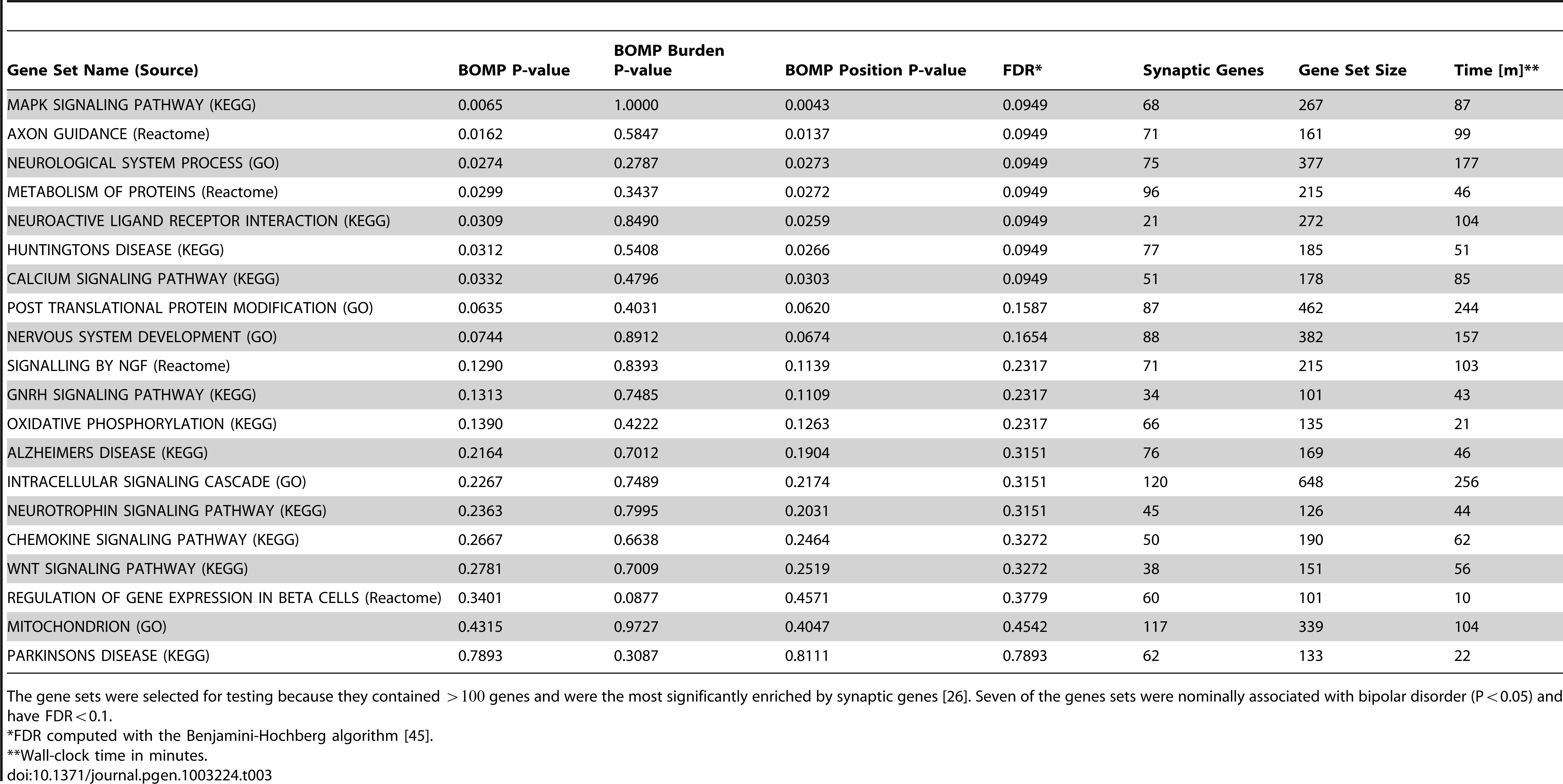 BOMP P-values for gene sets in Bipolar case-control study.