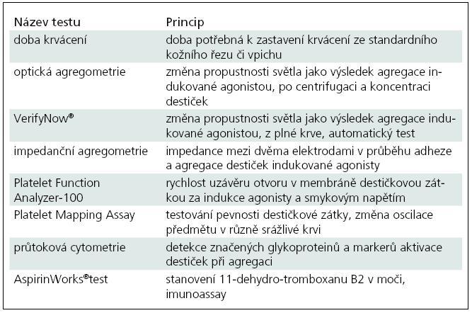 Přehled testů pro monitorování protidestičkové terapie.