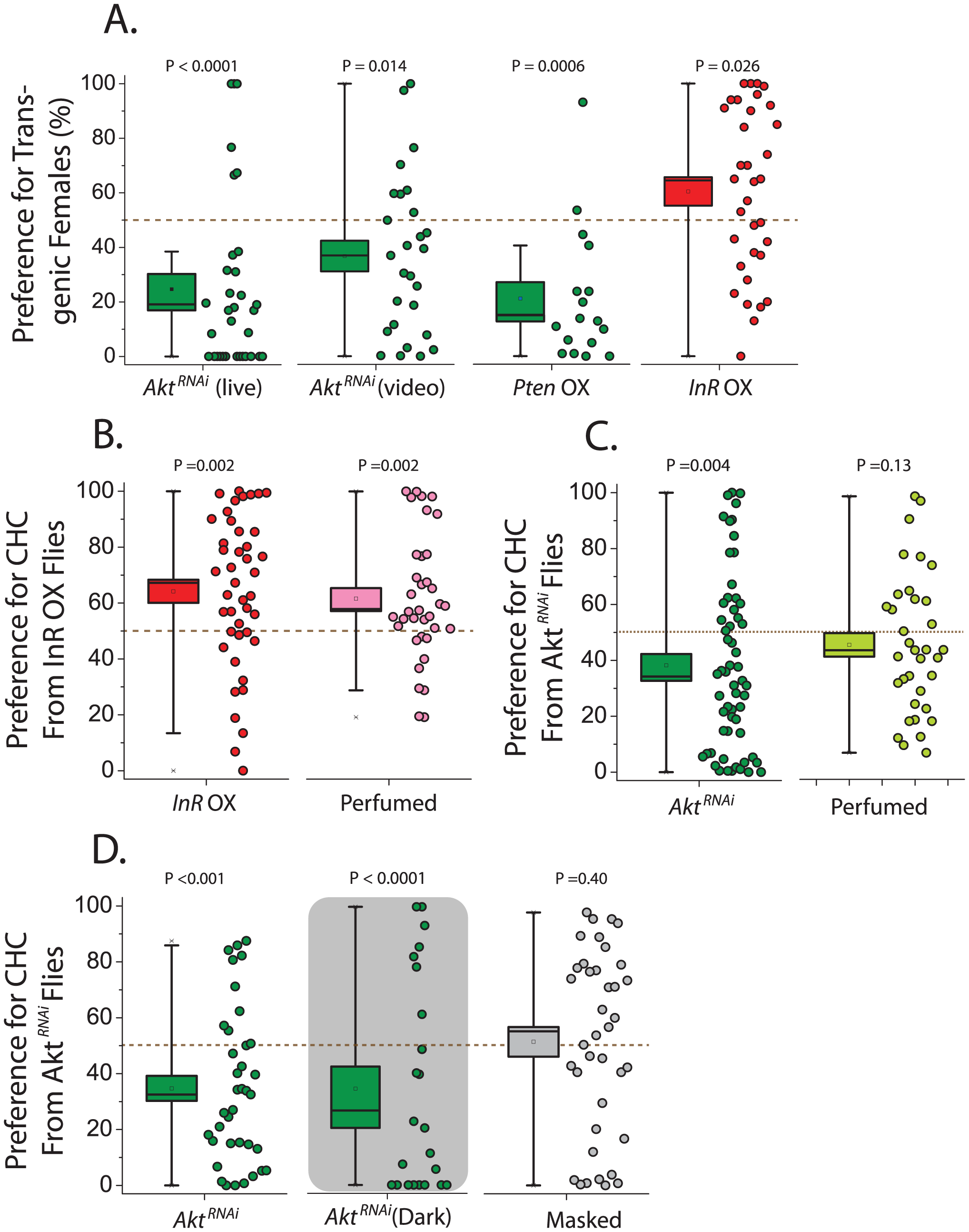 Female attractiveness is influenced by the insulin signaling pathway.
