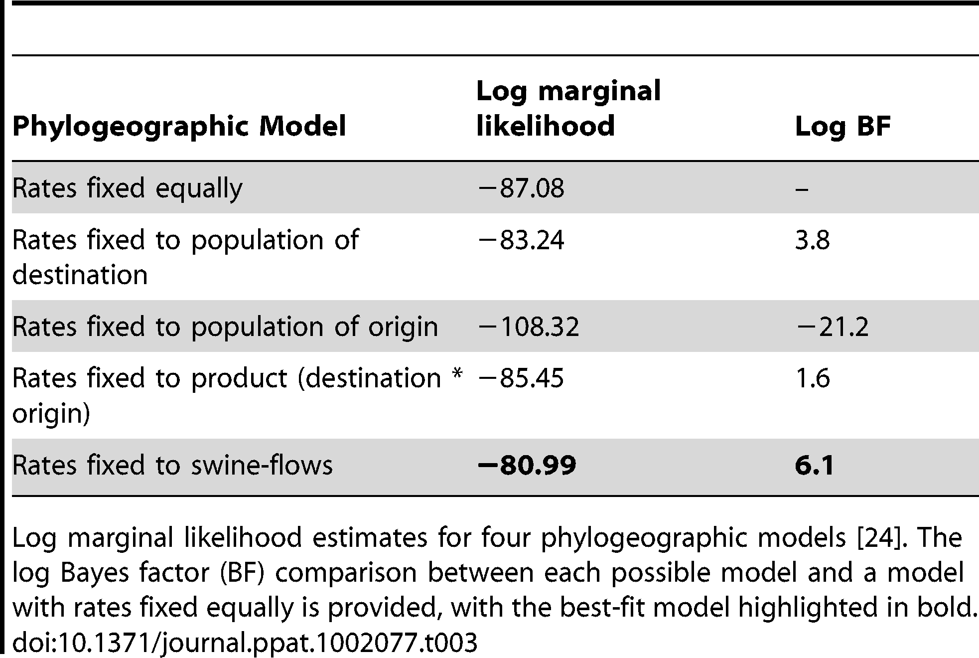 Best-fit phylogeographic model.