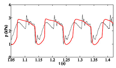 Fig. 4: Pressure waveform recorded at the Yconnection of the ventilator circuit (thin line) compared to the same signal simulated by the final model (bold line) at MAP 20 cmH<sub>2</sub>O, frequency of oscillations 10 Hz and amplitude of 15 cmH<sub>2</sub>O [5].