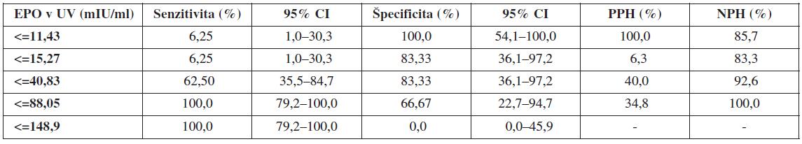 Validita koncentrácií EPO v UV