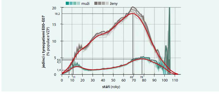 Distribuce celkové tyreopatie podle kódu diagnóz E00–E07 včetně jejich poddiagnóz  a unikátního rodného čísla za období let 2012–2015