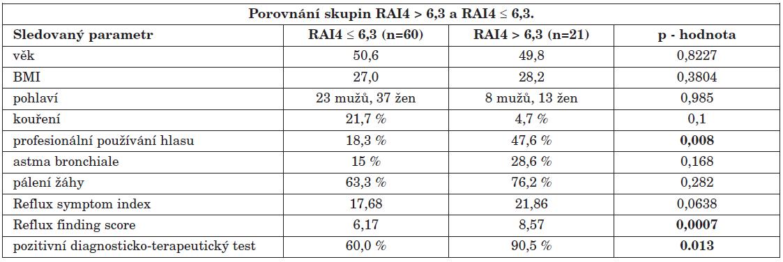 """Porovnání skupin RAI4 > 6,3 (n=21) a RAI4 ≤ 6,3 (n=60). Ve sloupcích """"RAI4 > 6,3"""" a """"RAI4 ≤ 6,3"""" jsou buď průměrné hodnoty nebo procento pacientů se zkoumaným parametrem z celkového počtu pacientů v daném souboru. Uvedeny jsou p - hodnoty sledovaných parametrů, přičemž zvýrazněny jsou ty hodnoty, které se mezi oběma skupinami signifikantně odlišovaly (p > 0,05)."""
