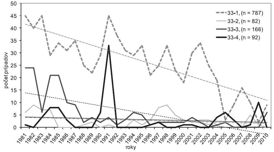 Trend počtu pneumokonióz na Slovensku (položka 33 Zoznamu CHzP), roky 1981–2010, n = 1127 33-1 – jednoduchá silikóza; 33-2 – komplikovaná silikóza; 33-3 – silikotuberkulóza; 33-4 – banícka (uhlokopská) pnemokonióza