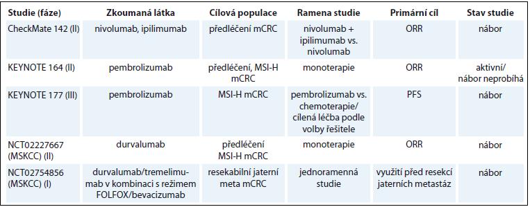 Vybrané probíhající klinické studie s imunoterapií u CRC.