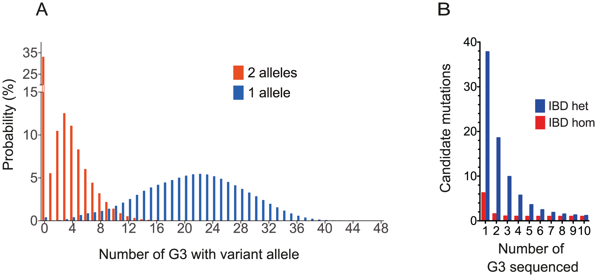 Modeling the Frequency of Mutants and the Power to Assign Causation by WGS.