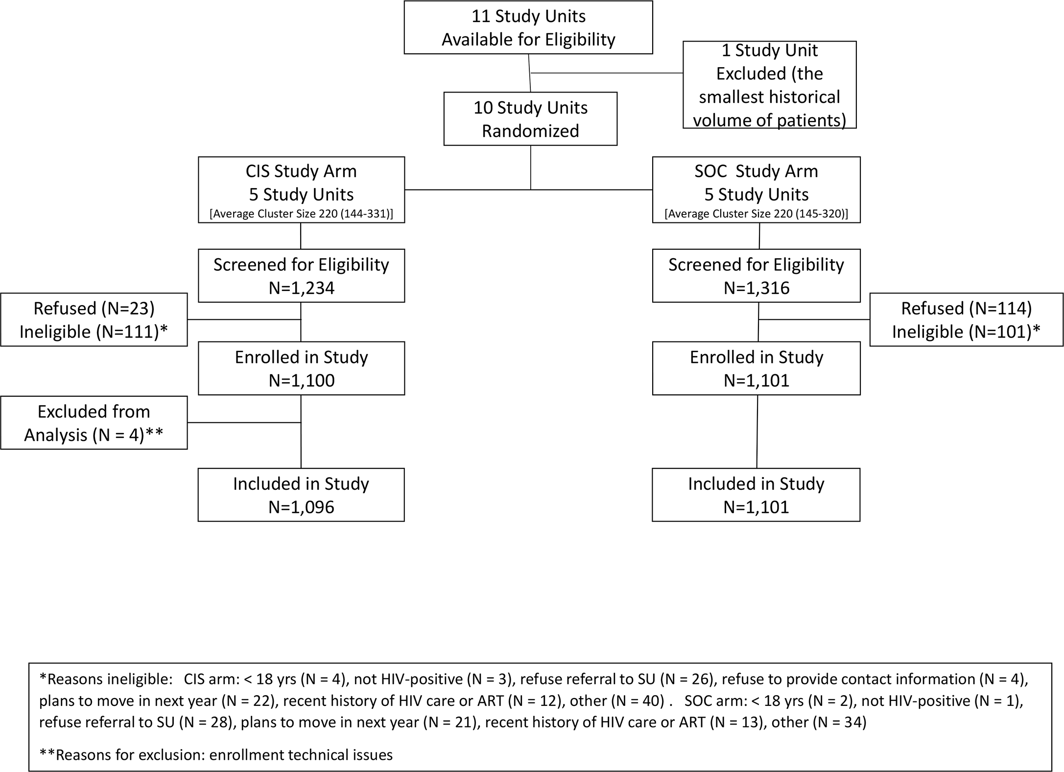 Flow diagram of study enrollment.